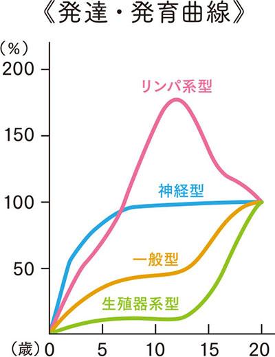 発達・発育曲線