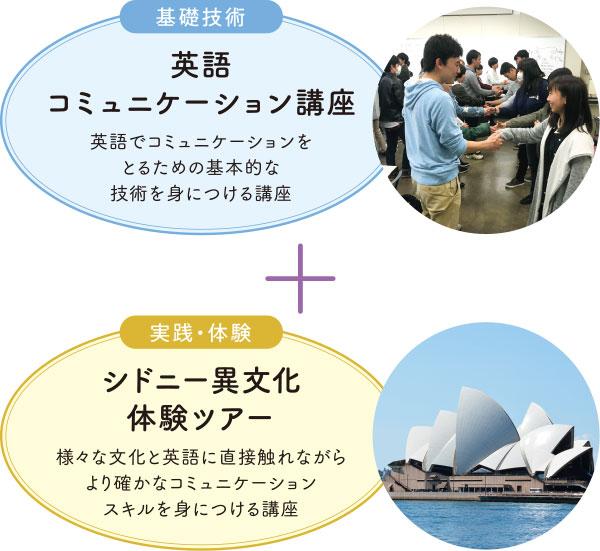 英語コミュニケーション講座 + シドニー異文化体験ツアー